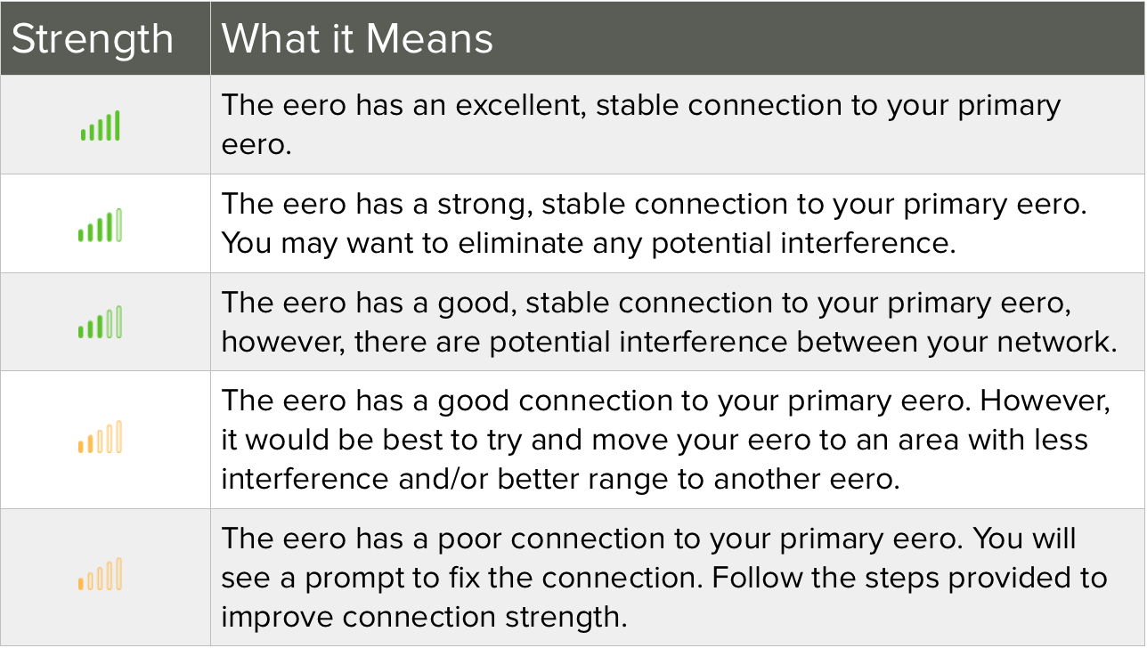 how can i the connection strength and status of my eeros for more on what these strengths mean for your network see the chart below
