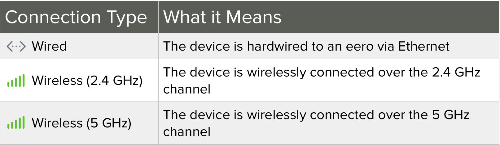 """What does the """"device connection type"""" under """"device details ..."""